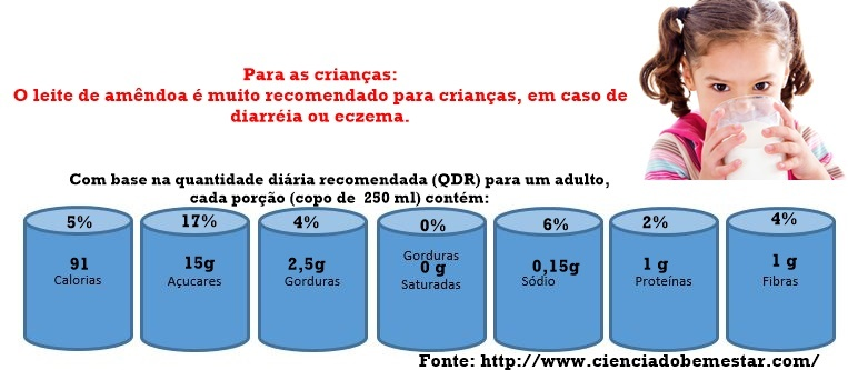 bebidas vegetais QDR diária recomedada